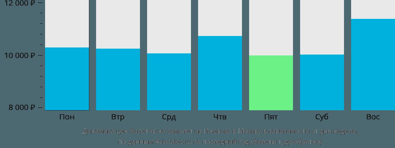 Динамика цен билетов на самолет из Ижевска в Москву в зависимости от дня недели