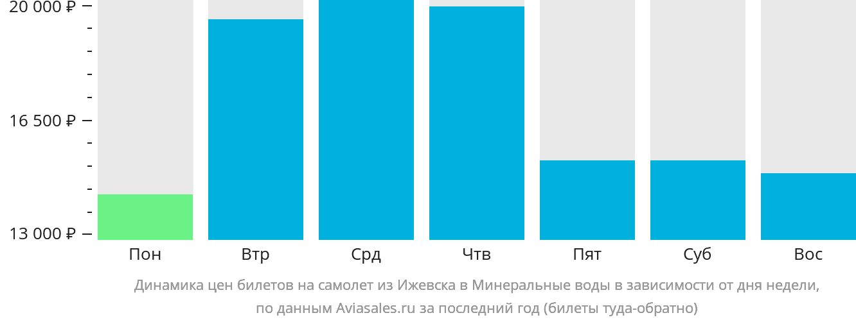Динамика цен билетов на самолет из Ижевска в Минеральные воды в зависимости от дня недели