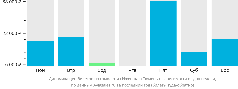 Динамика цен билетов на самолет из Ижевска в Тюмень в зависимости от дня недели