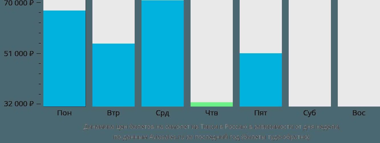 Динамика цен билетов на самолет из Тикси в Россию в зависимости от дня недели