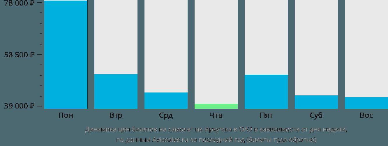 Динамика цен билетов на самолёт из Иркутска в ОАЭ в зависимости от дня недели