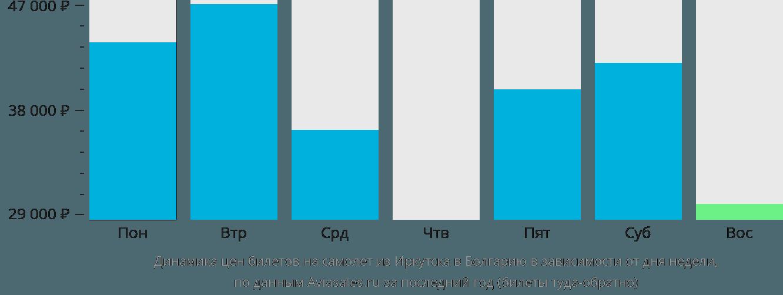 Динамика цен билетов на самолёт из Иркутска в Болгарию в зависимости от дня недели