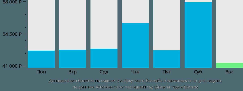 Динамика цен билетов на самолет из Иркутска в Коломбо в зависимости от дня недели