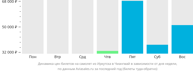 Динамика цен билетов на самолёт из Иркутска в Чиангмай в зависимости от дня недели
