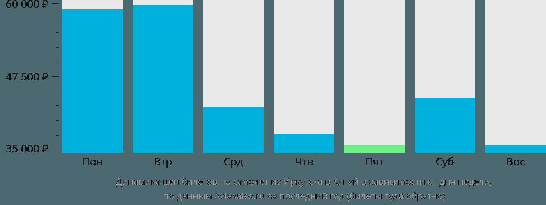 Динамика цен билетов на самолет из Иркутска в Китай в зависимости от дня недели