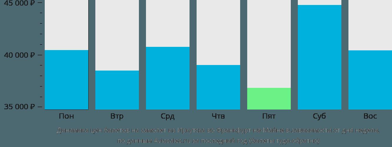 Динамика цен билетов на самолет из Иркутска во Франкфурт-на-Майне в зависимости от дня недели