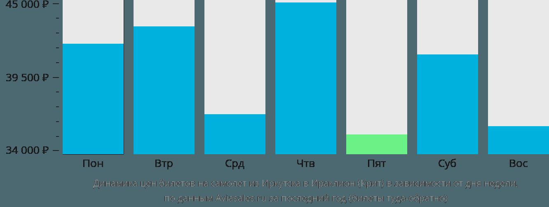 Динамика цен билетов на самолет из Иркутска в Ираклион (Крит) в зависимости от дня недели