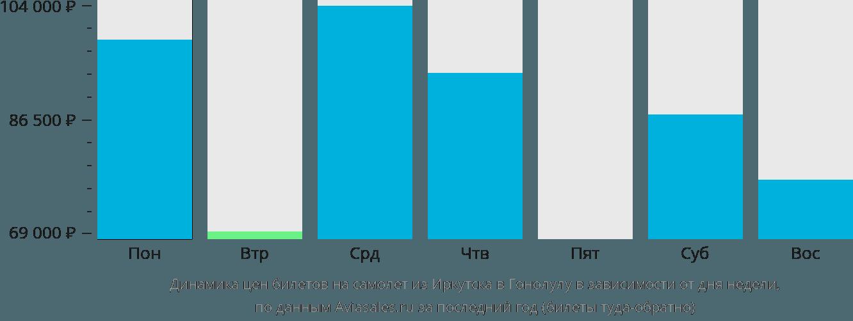 Динамика цен билетов на самолет из Иркутска в Гонолулу в зависимости от дня недели