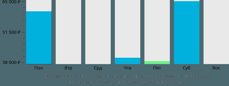 Динамика цен билетов на самолёт из Иркутска в Камбоджу в зависимости от дня недели