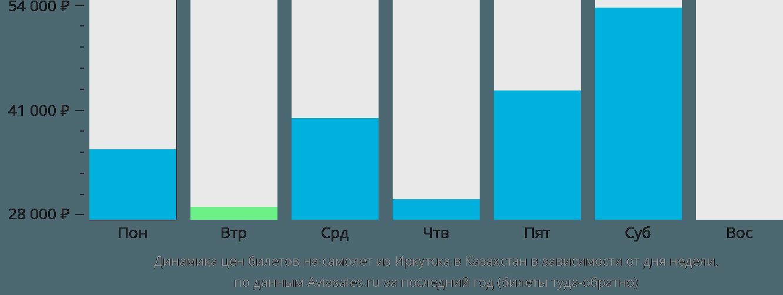 Динамика цен билетов на самолёт из Иркутска в Казахстан в зависимости от дня недели