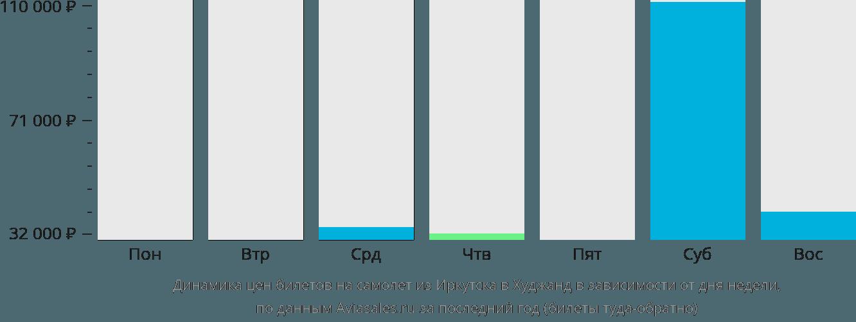 Динамика цен билетов на самолет из Иркутска в Худжанд в зависимости от дня недели
