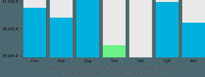 Динамика цен билетов на самолет из Иркутска в Лион в зависимости от дня недели