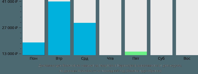 Динамика цен билетов на самолет из Иркутска в Нерюнгри в зависимости от дня недели
