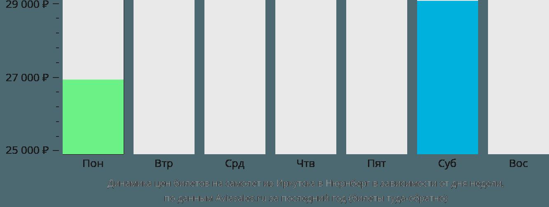Динамика цен билетов на самолет из Иркутска в Нюрнберг в зависимости от дня недели