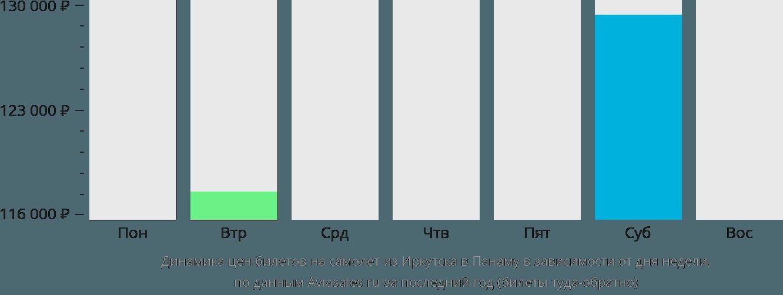 Динамика цен билетов на самолет из Иркутска в Панаму в зависимости от дня недели