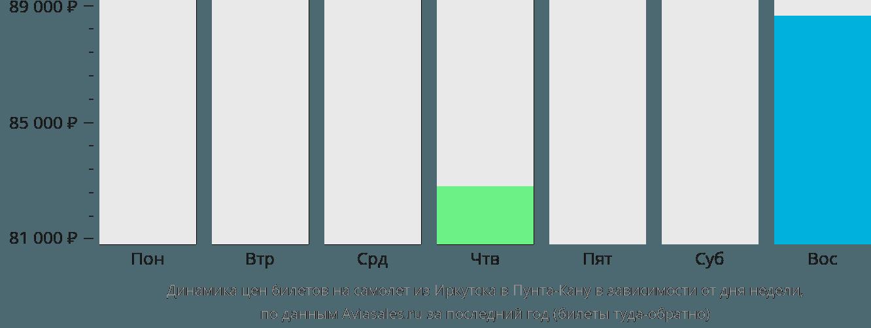 Динамика цен билетов на самолет из Иркутска в Пунта-Кану в зависимости от дня недели