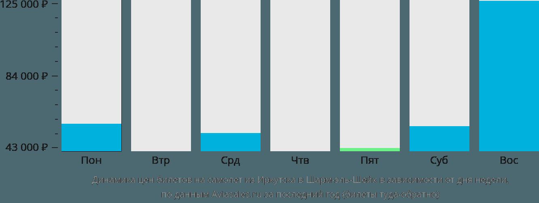 Динамика цен билетов на самолет из Иркутска в Шарм-эль-Шейх в зависимости от дня недели