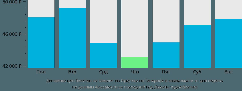 Динамика цен билетов на самолет из Иркутска на Тенерифе в зависимости от дня недели