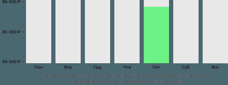 Динамика цен билетов на самолет из Иркутска в Тривандрам в зависимости от дня недели
