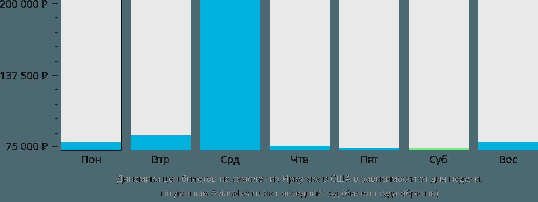 Динамика цен билетов на самолёт из Иркутска в США в зависимости от дня недели
