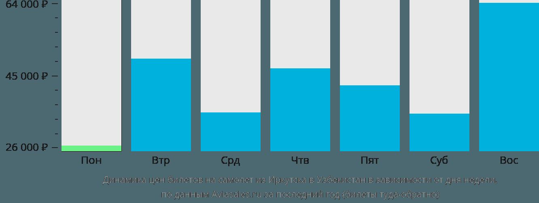 Динамика цен билетов на самолёт из Иркутска в Узбекистан в зависимости от дня недели
