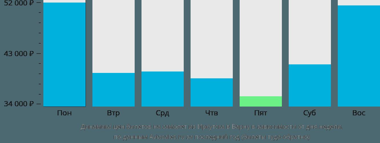 Динамика цен билетов на самолет из Иркутска в Варну в зависимости от дня недели