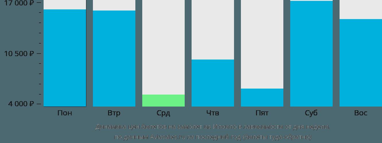 Динамика цен билетов на самолет из Илоило в зависимости от дня недели