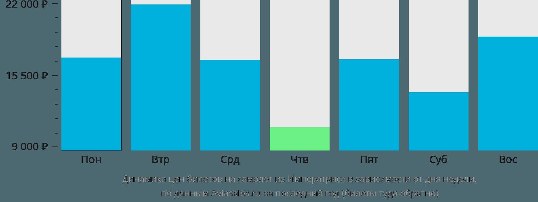 Динамика цен билетов на самолёт из Императриса в зависимости от дня недели