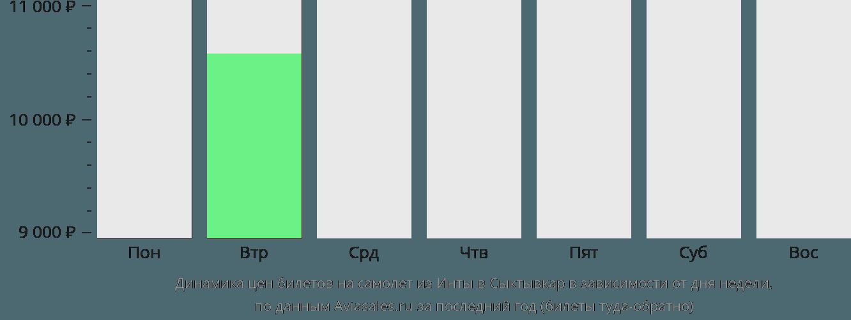 Динамика цен билетов на самолет из Инты в Сыктывкар в зависимости от дня недели