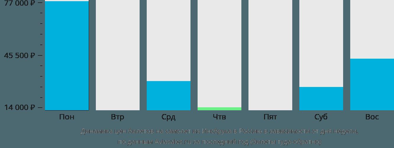 Динамика цен билетов на самолёт из Инсбрука в Россию в зависимости от дня недели
