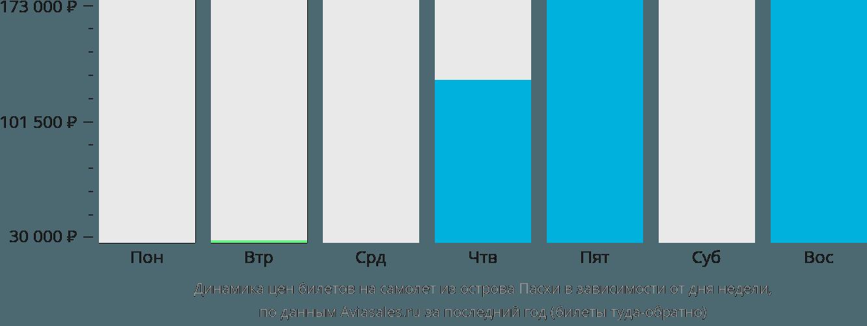 Динамика цен билетов на самолет из Острова Пасхи в зависимости от дня недели