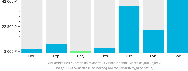 Динамика цен билетов на самолет из Ипоха в зависимости от дня недели