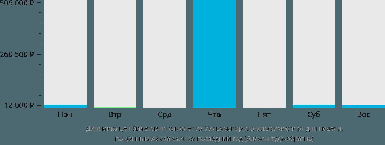 Динамика цен билетов на самолет из Уильямспорта в зависимости от дня недели