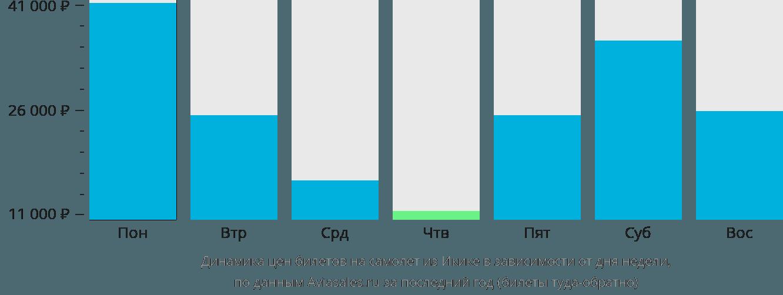 Динамика цен билетов на самолет из Икике в зависимости от дня недели