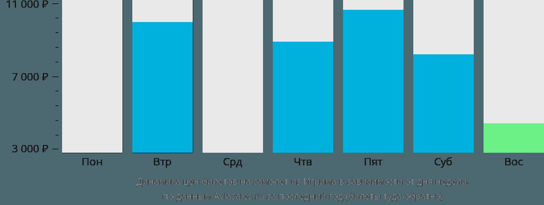 Динамика цен билетов на самолёт из Игрима в зависимости от дня недели
