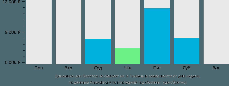 Динамика цен билетов на самолет из Игрим в Тюмень в зависимости от дня недели