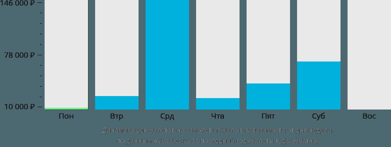Динамика цен билетов на самолет из Хило в зависимости от дня недели