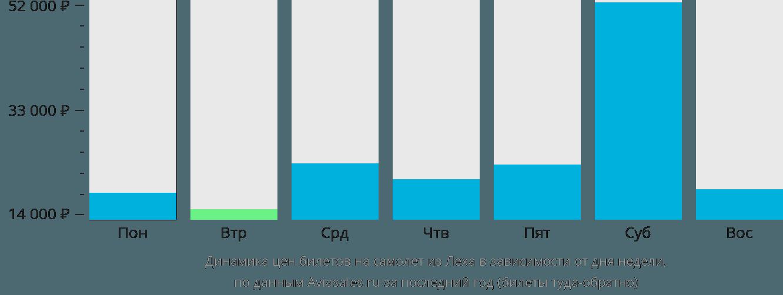 Динамика цен билетов на самолет из Леха в зависимости от дня недели