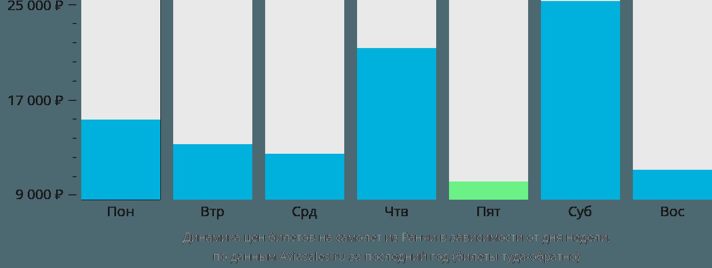 Динамика цен билетов на самолет из Ранчи в зависимости от дня недели