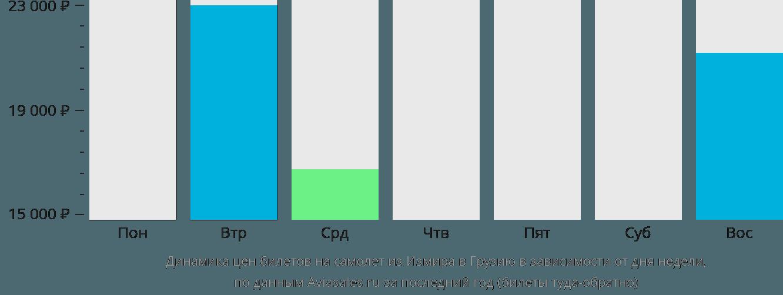 Динамика цен билетов на самолёт из Измира в Грузию в зависимости от дня недели