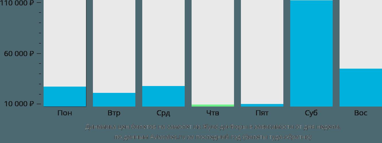 Динамика цен билетов на самолет из Жуис-ди-Форы в зависимости от дня недели