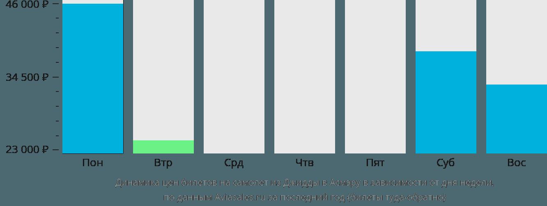 Динамика цен билетов на самолет из Джидды в Асмэру в зависимости от дня недели