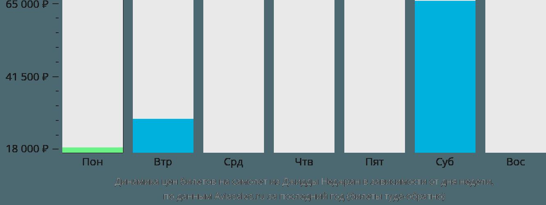 Динамика цен билетов на самолет из Джедды Неджран в зависимости от дня недели
