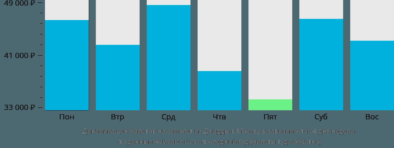 Динамика цен билетов на самолёт из Джидды в Москву в зависимости от дня недели