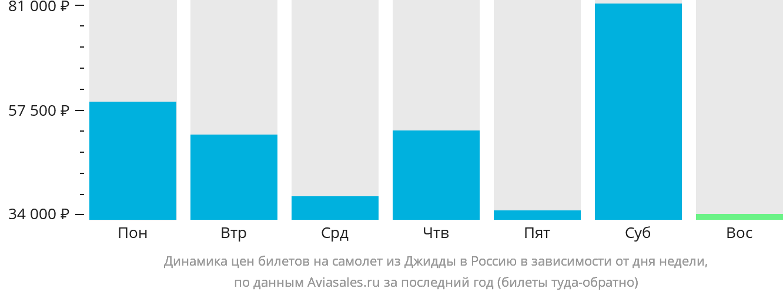 Динамика цен билетов на самолёт из Джидды в Россию в зависимости от дня недели