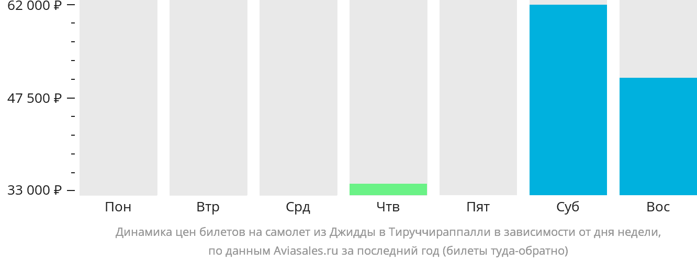 Динамика цен билетов на самолёт из Джидды в Тируччираппалли в зависимости от дня недели