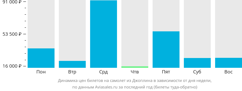 Динамика цен билетов на самолет из Джоплина в зависимости от дня недели