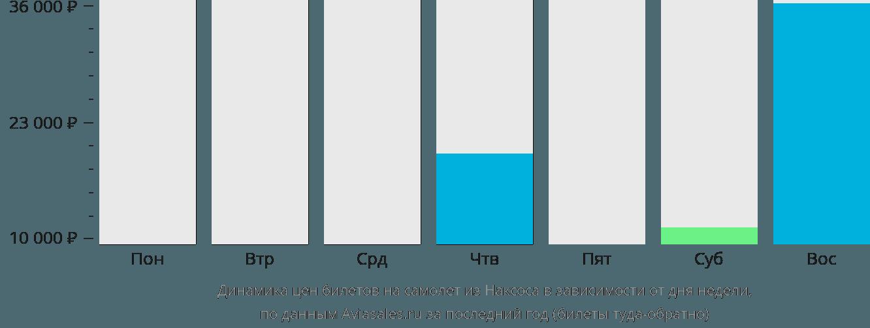 Динамика цен билетов на самолет из Наксоса в зависимости от дня недели