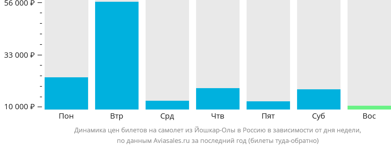 Динамика цен билетов на самолет из Йошкар-Олы в Россию в зависимости от дня недели