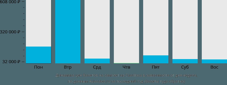 Динамика цен билетов на самолет из Скиатоса в зависимости от дня недели